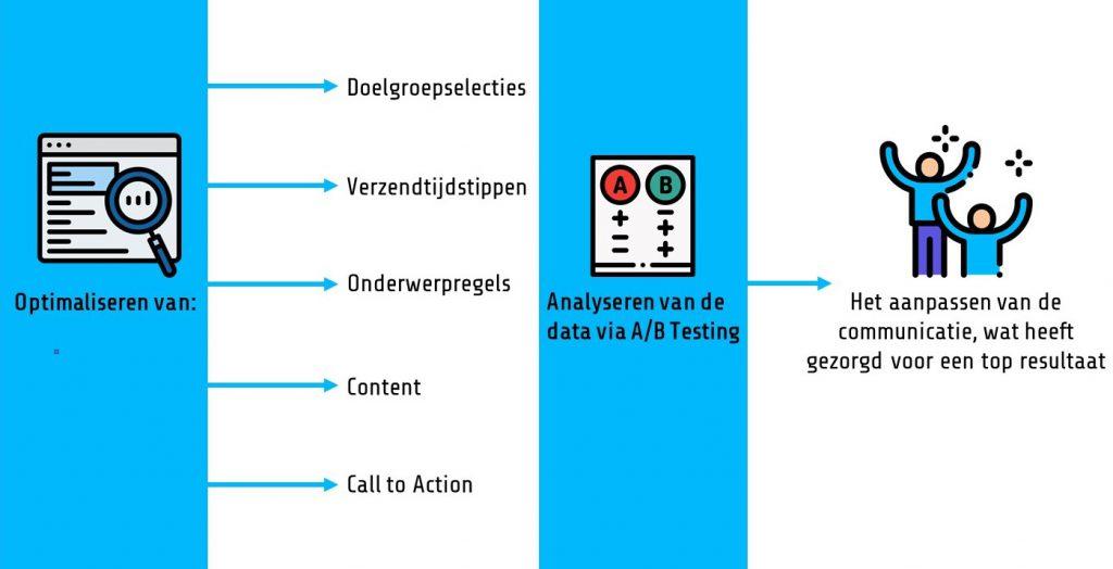 Performance Based Marketing Automation Sanoma Case